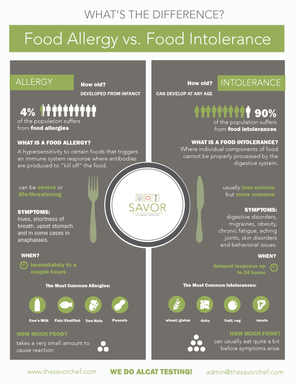 ALCAT-Infographic