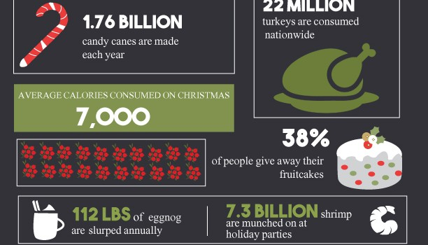 Tis the Season for Eating Infographic