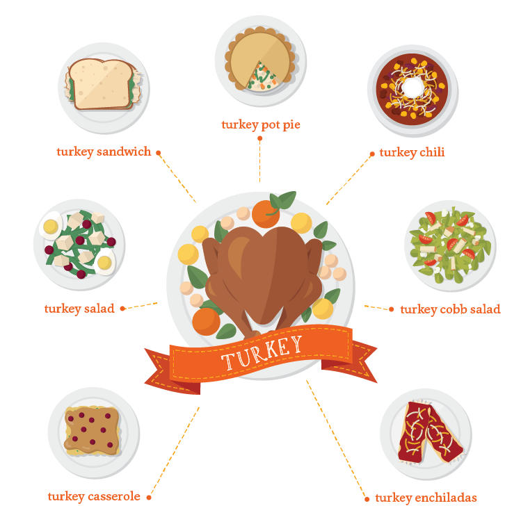thanksgiving-leftovers-savor-culinary-services